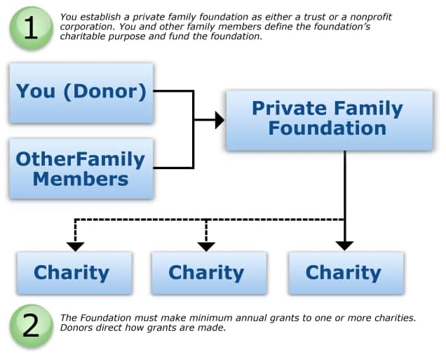 Private Family Foundations 1